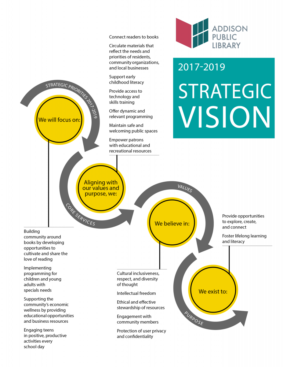Strategic Vision 2017-2019